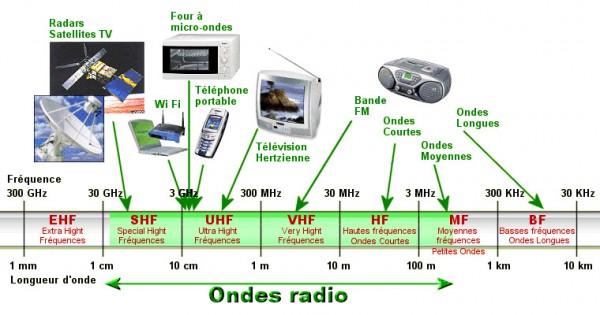 ondes-radio