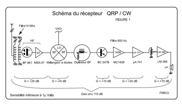 Récepteur 20m-1